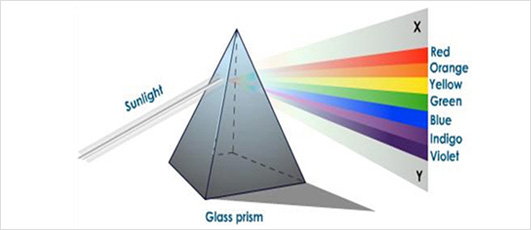 What is spectrum light?