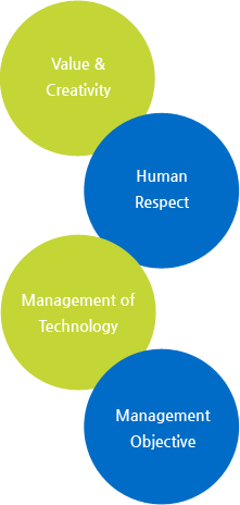 Value & Create, Human Respect, Management of Technology, Management Objective